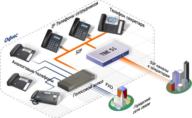 IP-АТС для небольшой компании