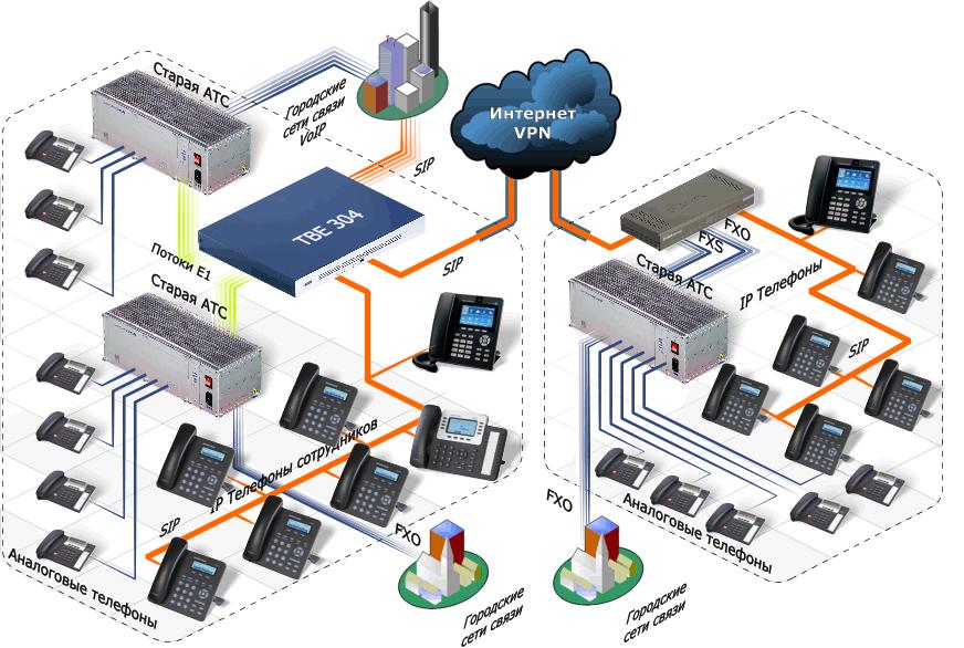 10 одноканальных GSM шлюзов;