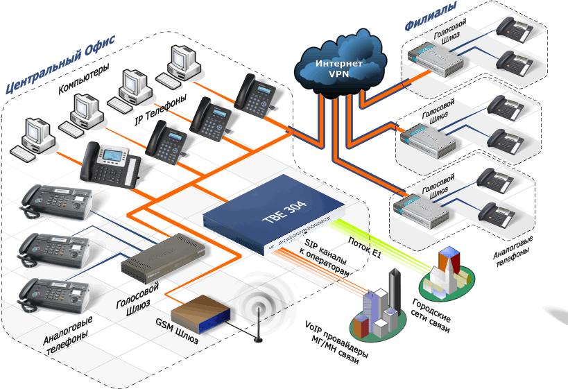 Пример единой системы связи большой сети розничных магазинов на основе технологии VoIP