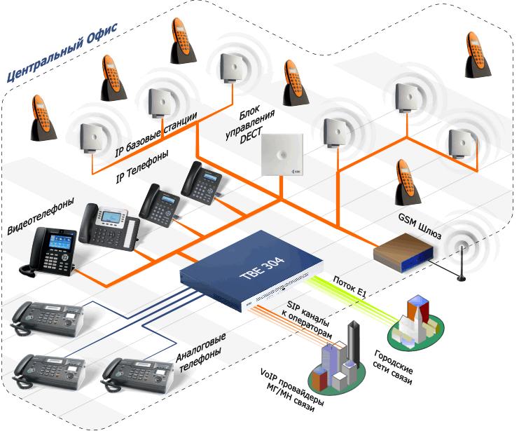Микросотовая система в производственной компании