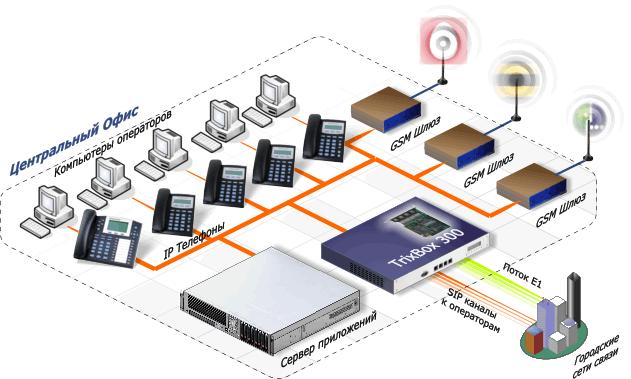 В этой схеме сервер Trixbox