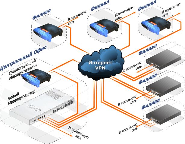 Внедрение новых технологий с возможностью резервирования каналов связи
