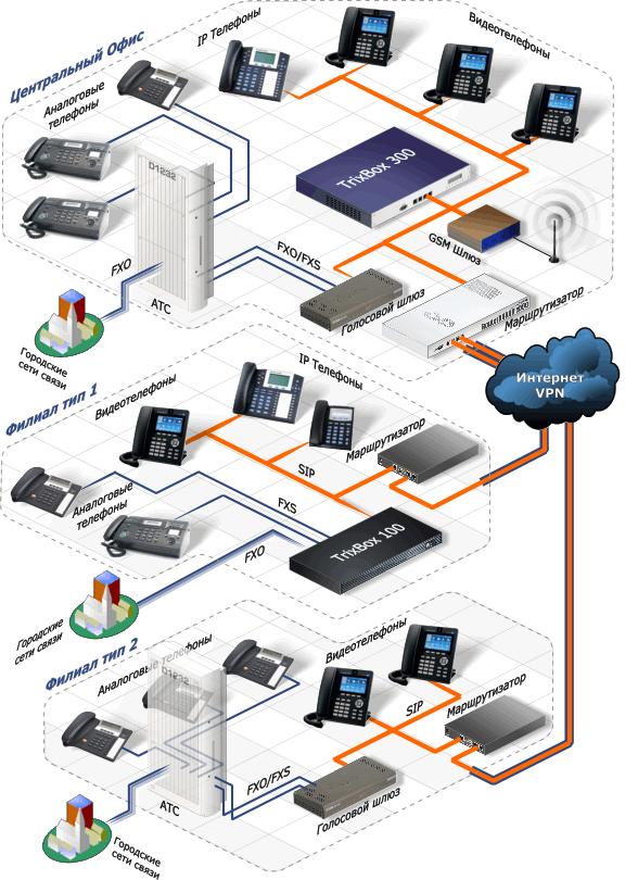 Объединение существующих АТС в единый номерной план и организация видеоконференцсвязи между подразделениями крупной компании