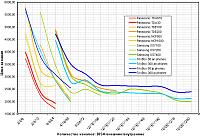 Стоимость порта АТС в зависимости от емкости