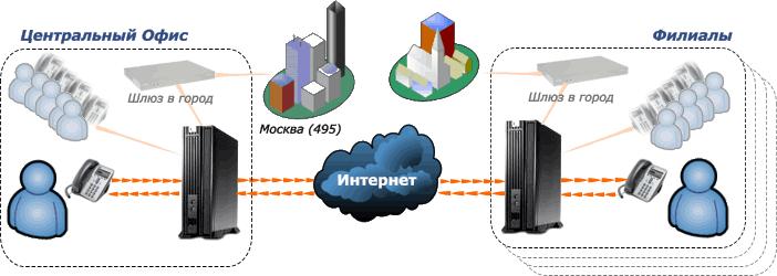 Реализация межфилиальной  связи не требует покупки дополнительного оборудования