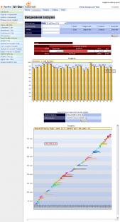 Отчет о ежедневной загрузке системы и...